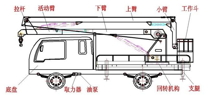 庆铃高空作业车(14米)技术规格书