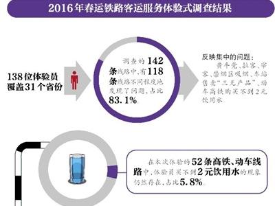 超5%高铁动车买不到2元饮用水