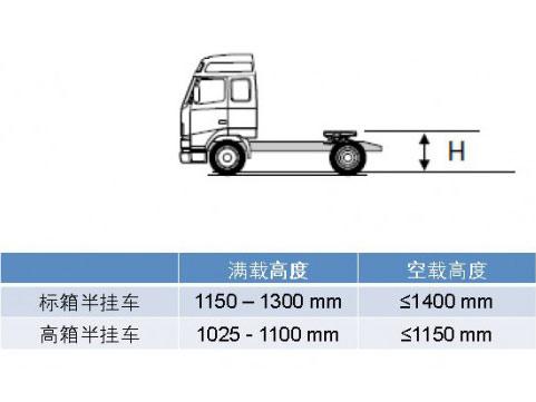 GB1589《道路车辆外廓尺寸、轴荷及质量限值》修订说明