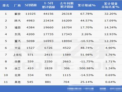 前五月牵引车:解放连庄 陕汽挤入前三甲