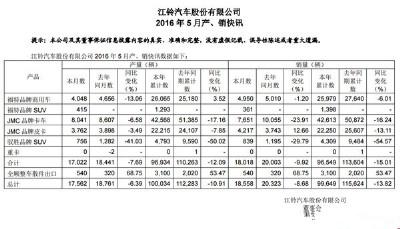 全顺暴涨 江铃汽车2016年5月份产销数据