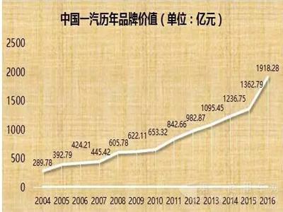 """中国品牌500强发布 """"解放""""品牌价值为438.39亿元"""