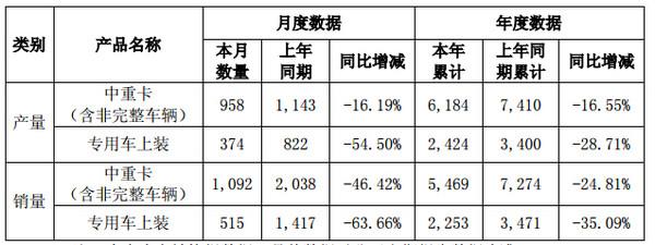 下滑24.81% 华菱上半年销中重卡5469辆