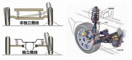 汽车制动系统对汽车的行驶安全非常重要