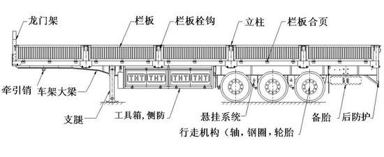 对挂车进行一次解剖,详细为大家介绍一下挂车的各个组成部分,上图是普通栏板半挂车的结构简图,从图中我们可以看到挂车的主要组成部分及位置,下面就是对这些部位的详细解析。 1.车架