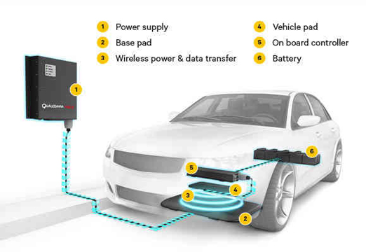 无线充电 电动汽车的福音