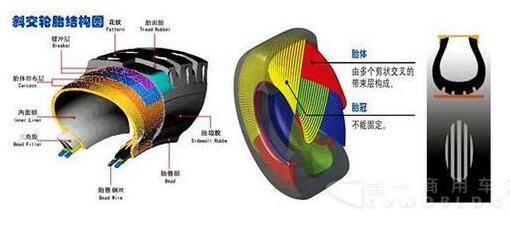 新闻频道首页 汽车知识 正文      3,无内胎轮胎(真空胎)结构及其特点