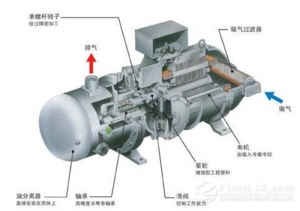 属于这类压缩机的有往复式压缩机和回转式压缩机.图片